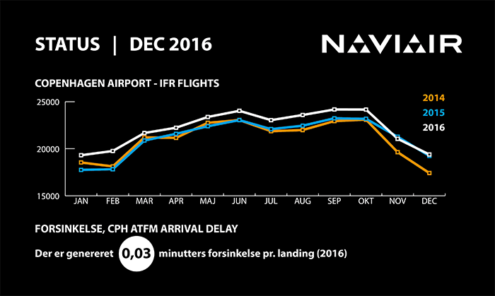infographic_naviair_2016_12DEC_IFRcph_700px