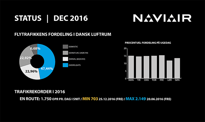 infographic_naviair_2016_12DEC_trafikfordeling_700px